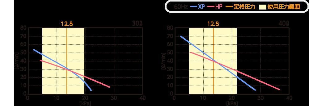テクノ高槻 ブロワ HP30/40 XP30/40 性能曲線比較