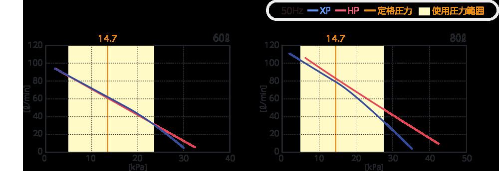 テクノ高槻 ブロワ HP60/xp60 性能曲線比較