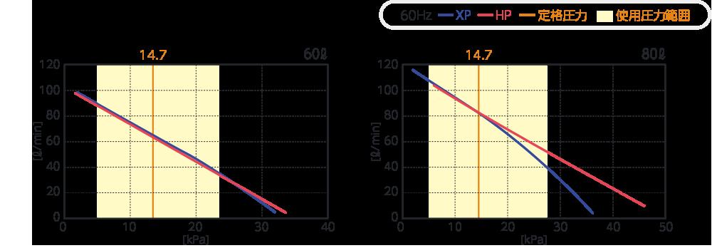テクノ高槻 ブロワ HP80/XP80 性能曲線比較