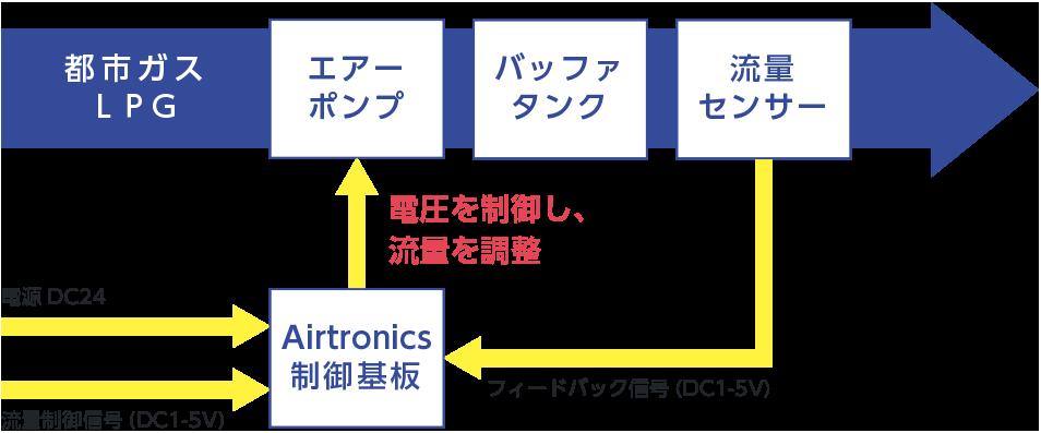 Airtronicsコントロールシステムの仕組み