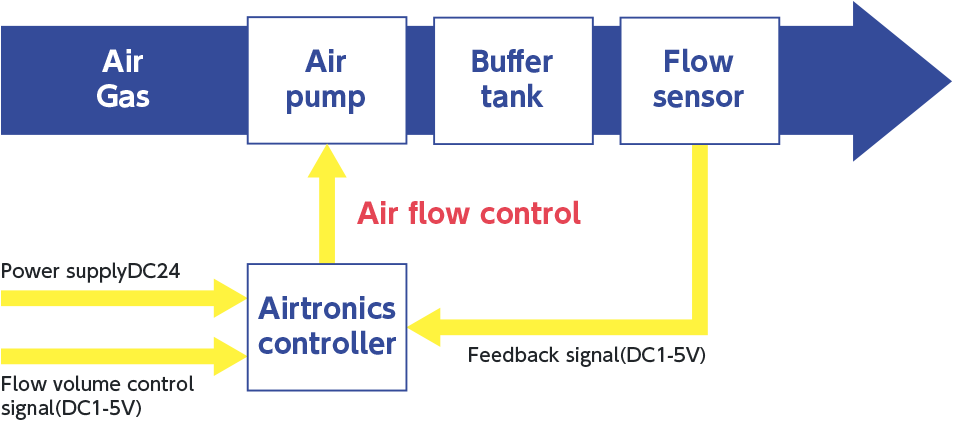 Airtronics control system