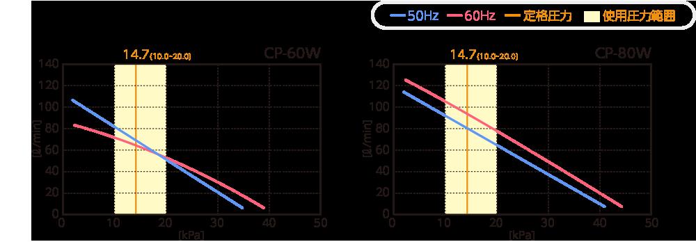 テクノ高槻 ブロワ CP-80W CP-60W 性能曲線