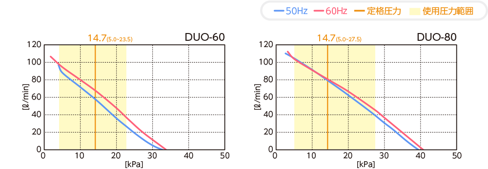 テクノ高槻 ブロワ DUO 性能曲線
