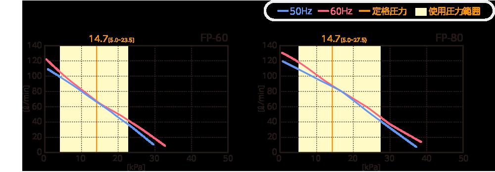 テクノ高槻 ブロワ FP性能曲線