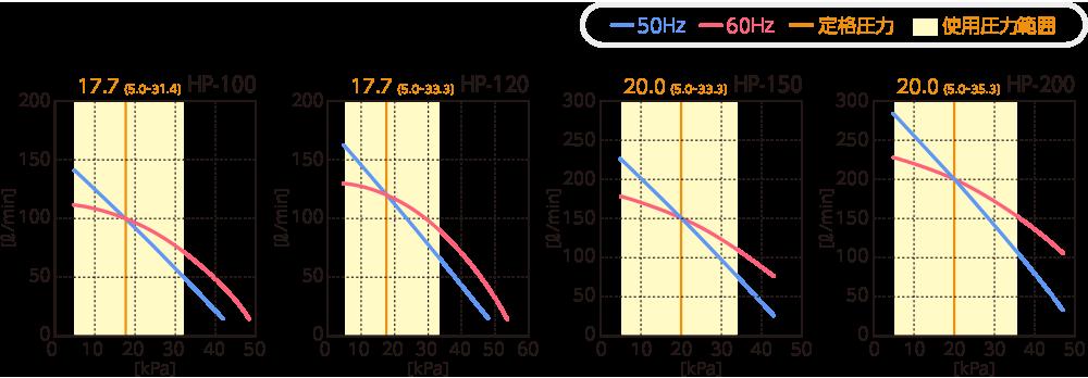 テクノ高槻 ブロワ HP 性能曲線