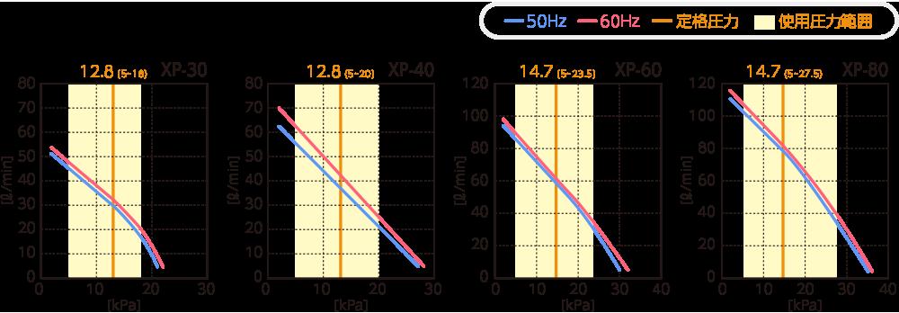 テクノ高槻 ブロワ XP 性能曲線