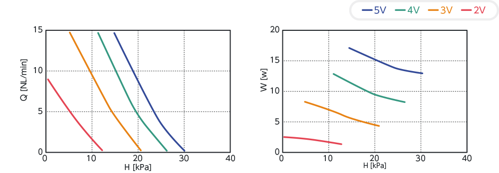 FC-0520N 性能曲線