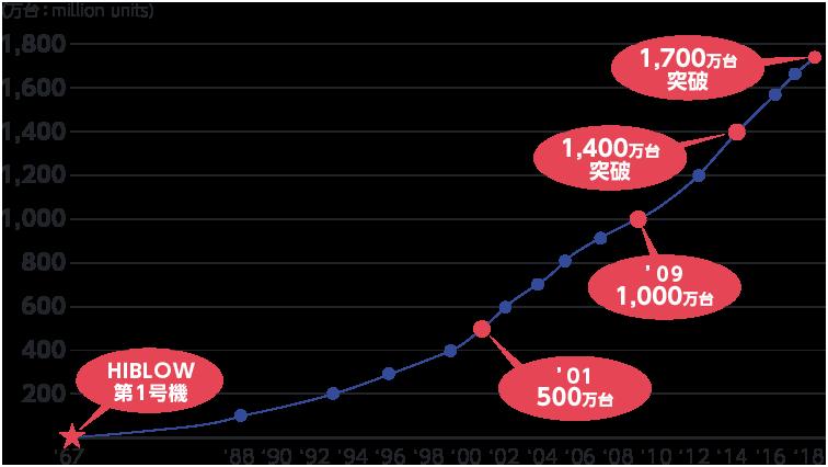 HIBLOWエアーポンプ累計生産台数グラフ